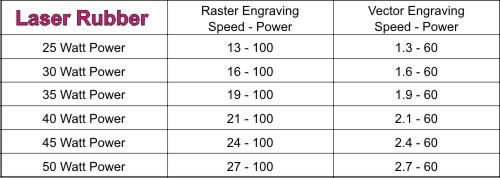 Suggested Laser Rubber Engraving Parameters