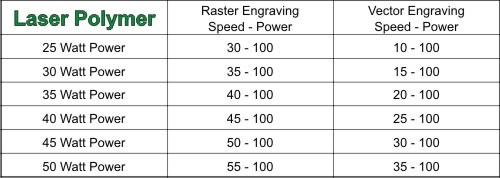 Suggested Laser Polymer Engraving Parameters